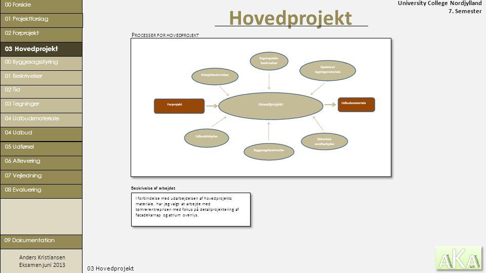 Hovedprojekt 03 Hovedprojekt Processer for hovedprojekt 00 Forside
