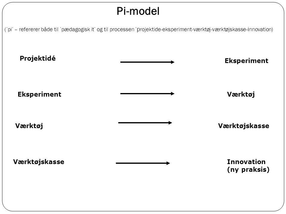 Pi-model ('pi' – refererer både til 'pædagogisk it' og til processen 'projektide-eksperiment-værktøj-værktøjskasse-innovation)