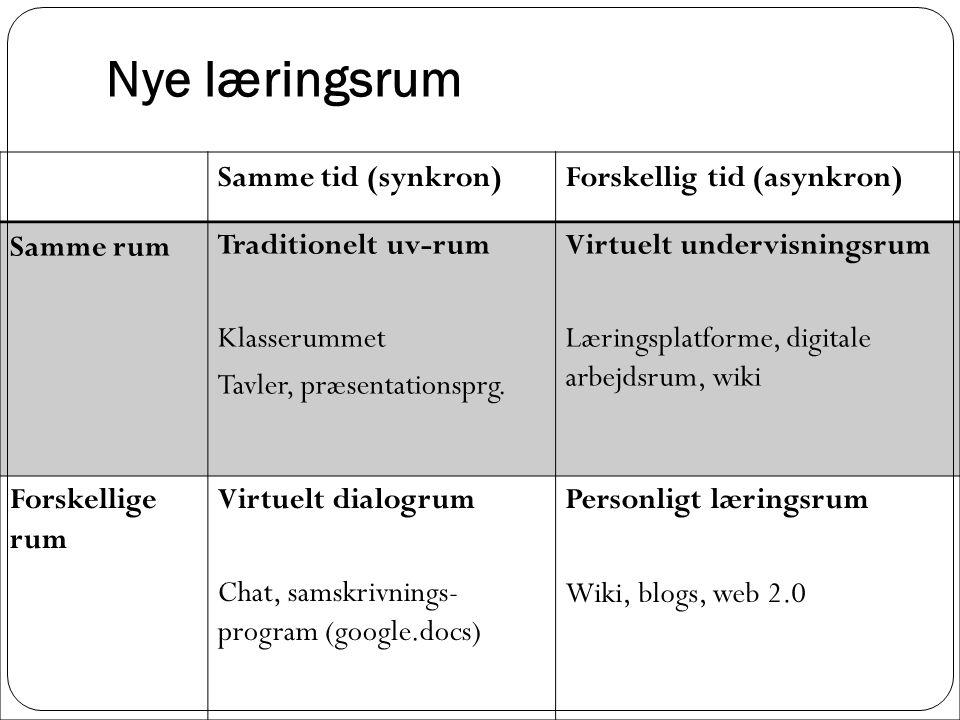 Nye læringsrum Samme tid (synkron) Forskellig tid (asynkron) Samme rum