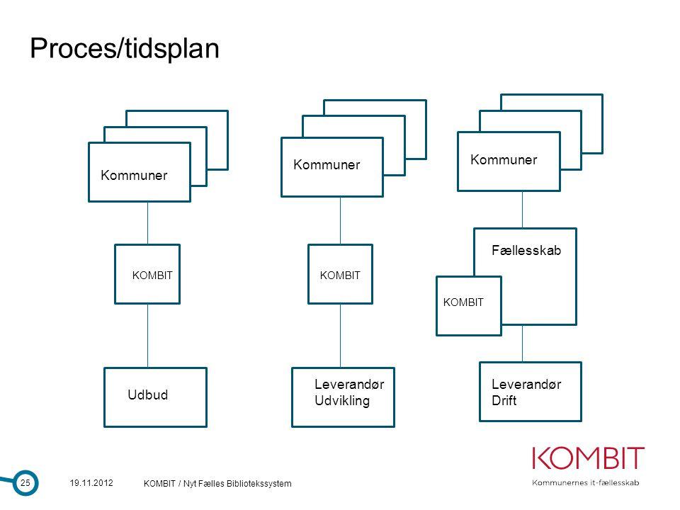 Proces/tidsplan K K K K Kommuner Kommuner Kommuner Fællesskab