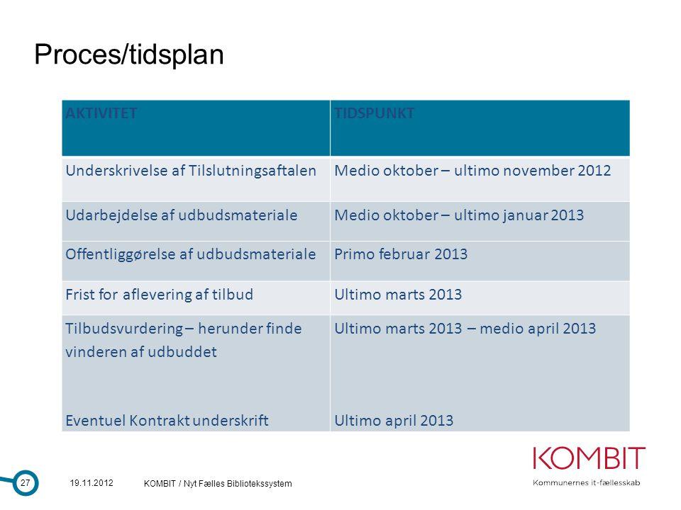 Proces/tidsplan AKTIVITET TIDSPUNKT