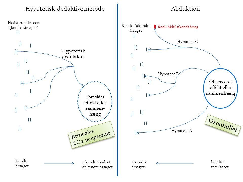 Hypotetisk-deduktive metode Abduktion
