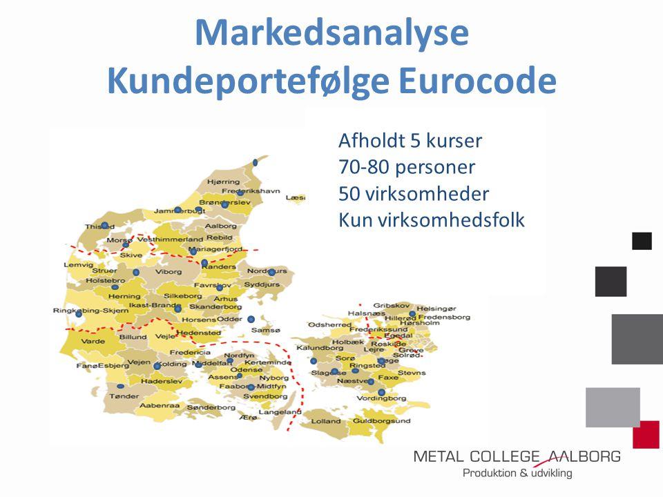 Markedsanalyse Kundeportefølge Eurocode