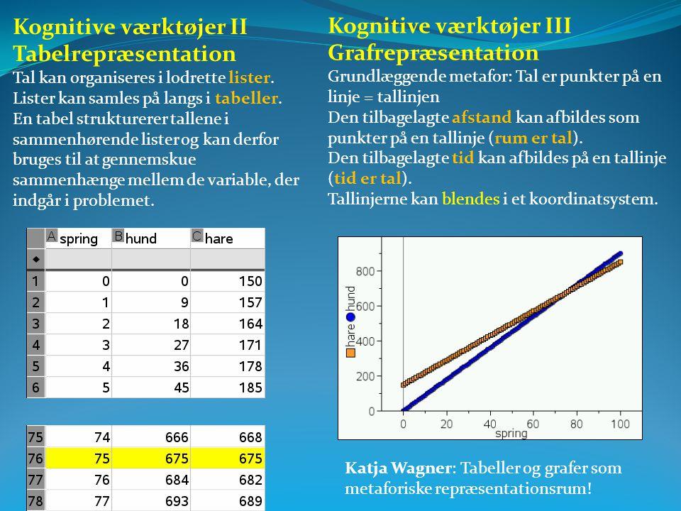 Kognitive værktøjer II Tabelrepræsentation Kognitive værktøjer III