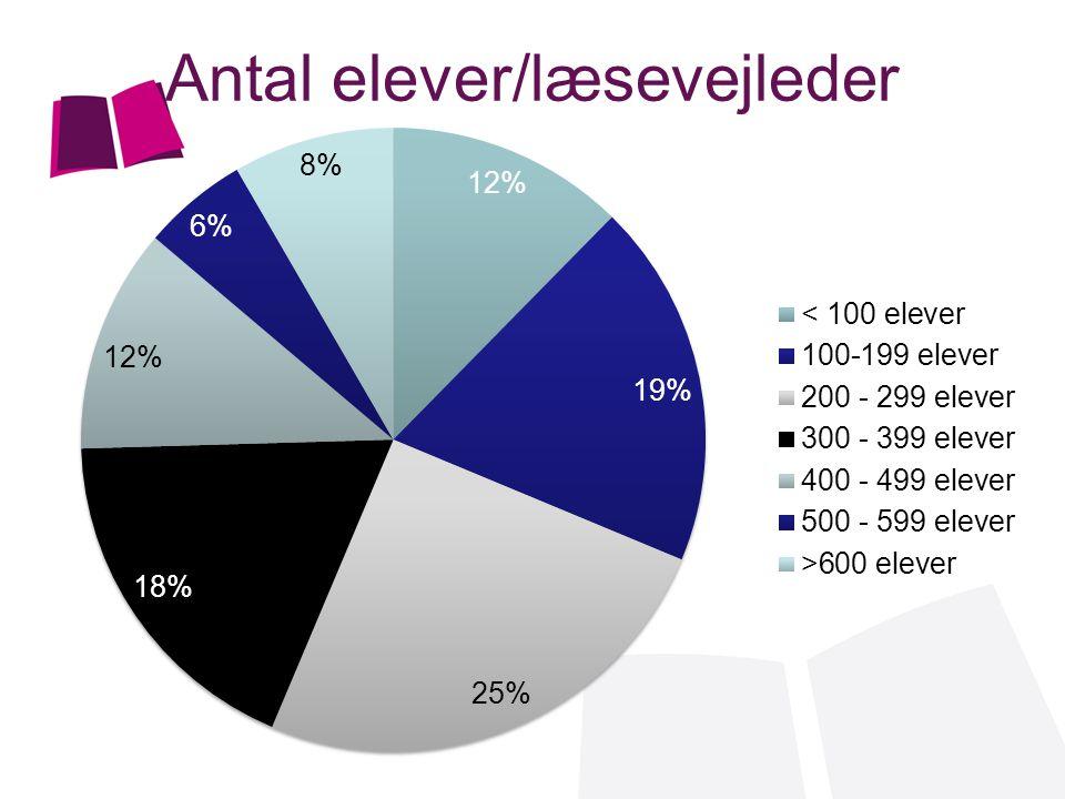 Antal elever/læsevejleder