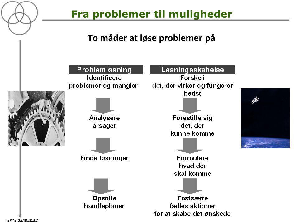 Fra problemer til muligheder To måder at løse problemer på