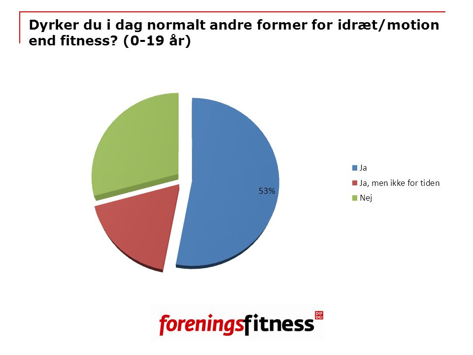 Dyrker du i dag normalt andre former for idræt/motion end fitness