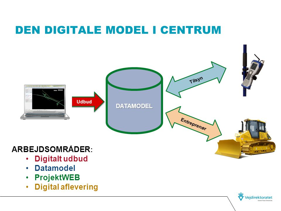 Den digitale model i centrum