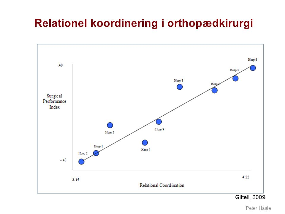 Relationel koordinering i orthopædkirurgi