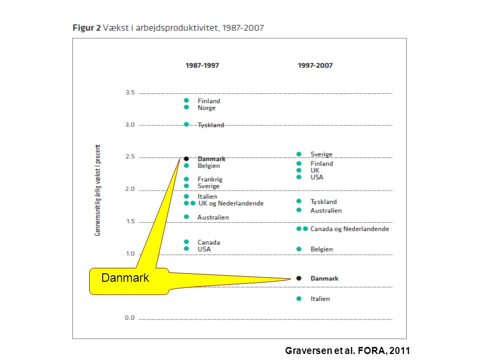 Danmark Graversen et al. FORA, 2011