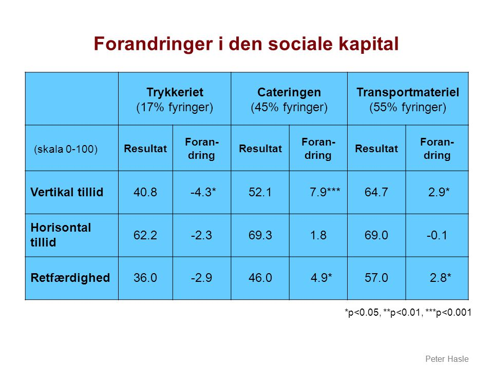 Forandringer i den sociale kapital
