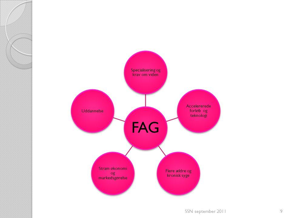 FAG Specialisering og krav om viden. Uddannelse. Stram økonomi og markedsgørelse. Flere ældre og kronisk syge.