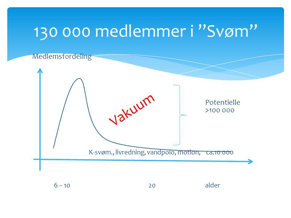 130 000 medlemmer i Svøm Vakuum Medlemsfordeling
