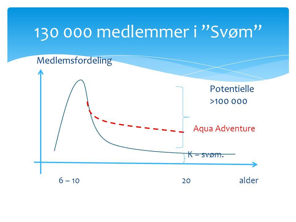 130 000 medlemmer i Svøm Medlemsfordeling Potentielle >100 000