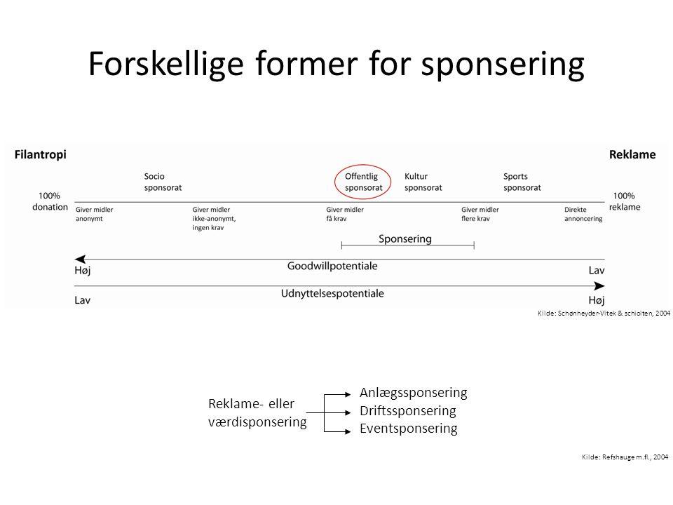 Forskellige former for sponsering