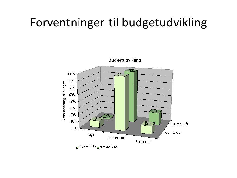 Forventninger til budgetudvikling