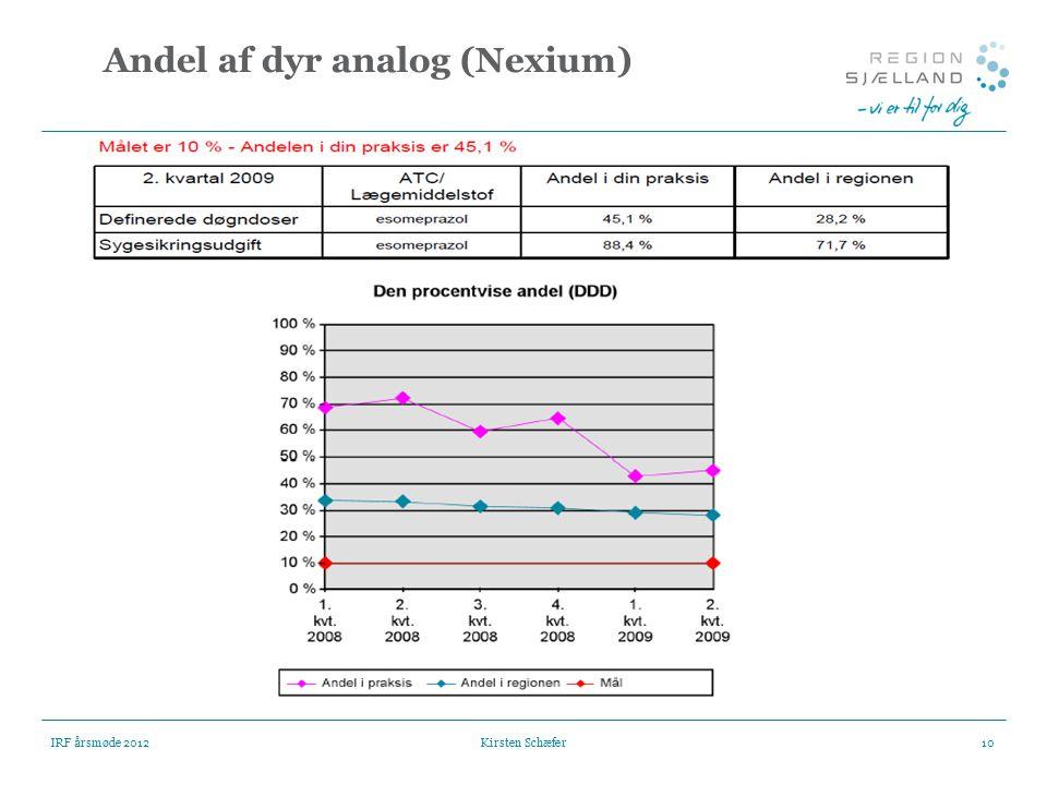 Andel af dyr analog (Nexium)