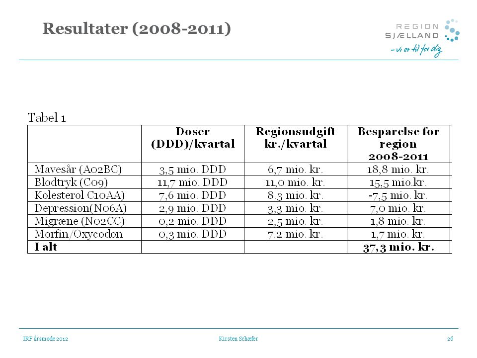 Resultater (2008-2011) IRF årsmøde 2012 Kirsten Schæfer