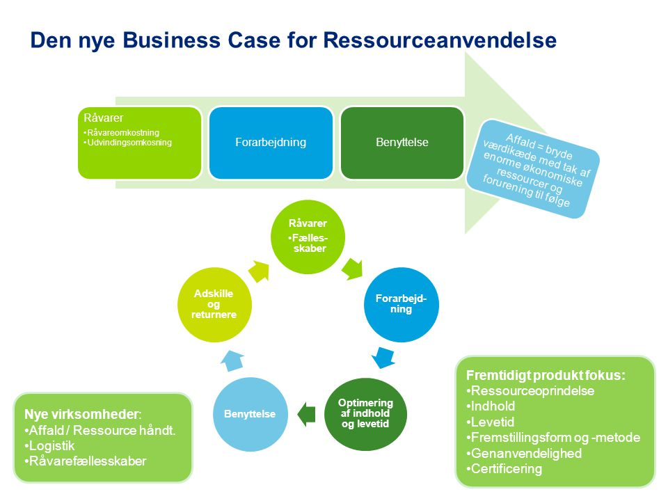 Den nye Business Case for Ressourceanvendelse