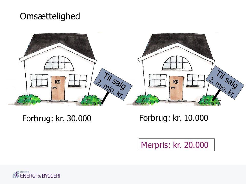 Omsættelighed Til salg Til salg Forbrug: kr. 30.000