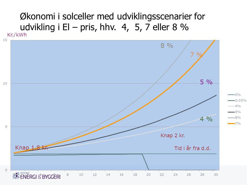 Økonomi i solceller med udviklingsscenarier for udvikling i El – pris, hhv. 4, 5, 7 eller 8 %