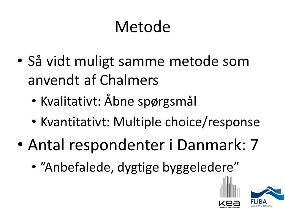Antal respondenter i Danmark: 7