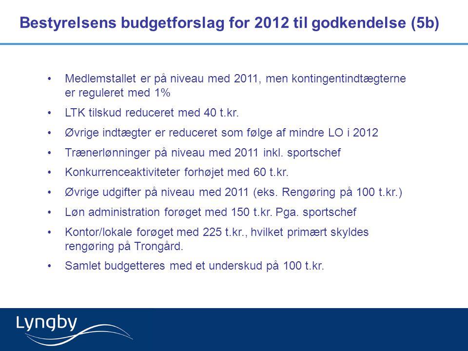 Bestyrelsens budgetforslag for 2012 til godkendelse (5b)