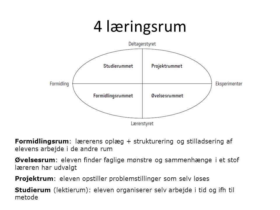 4 læringsrum Formidlingsrum: lærerens oplæg + strukturering og stilladsering af elevens arbejde i de andre rum.