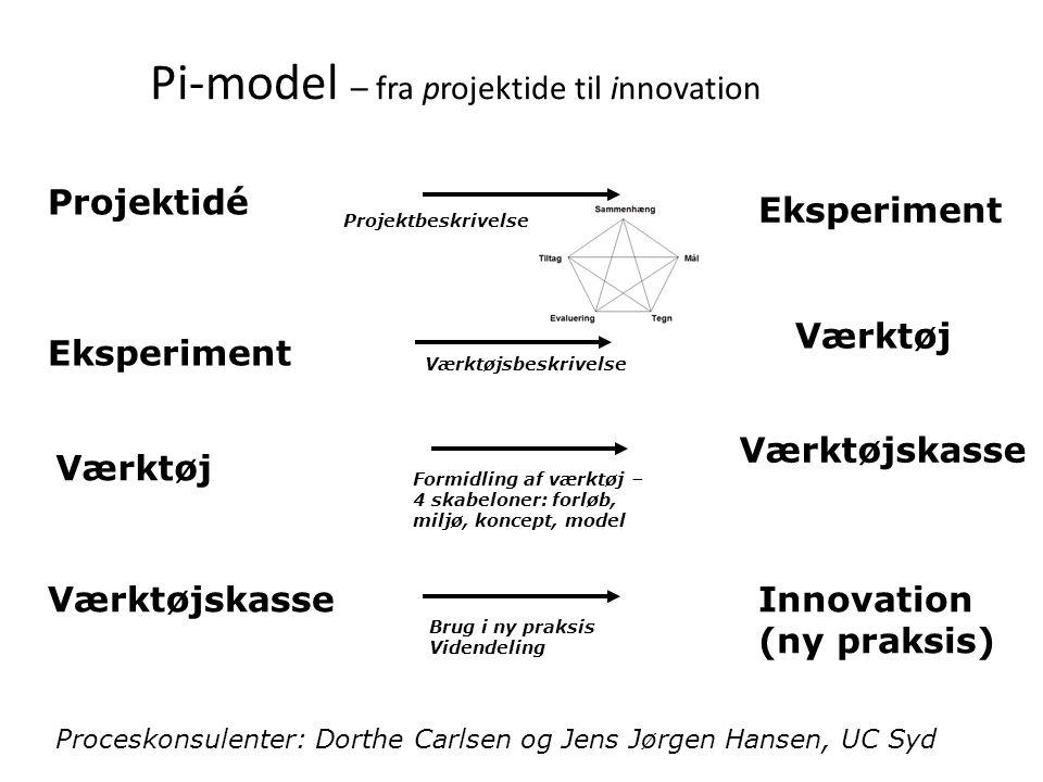 Pi-model – fra projektide til innovation