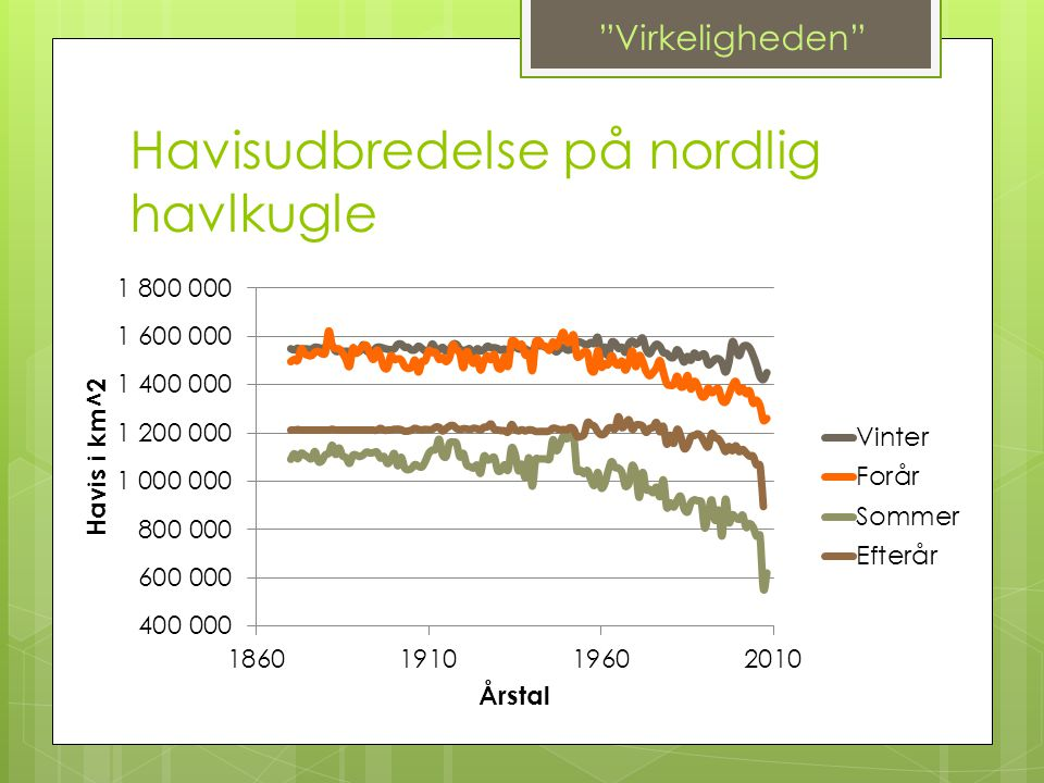 Havisudbredelse på nordlig havlkugle