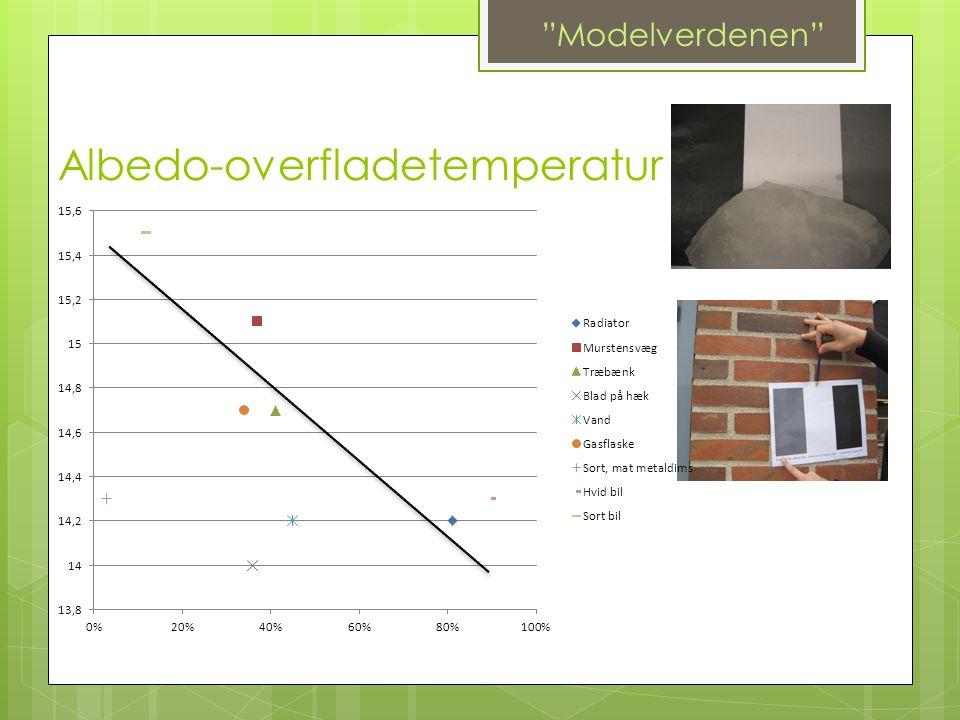 Albedo-overfladetemperatur