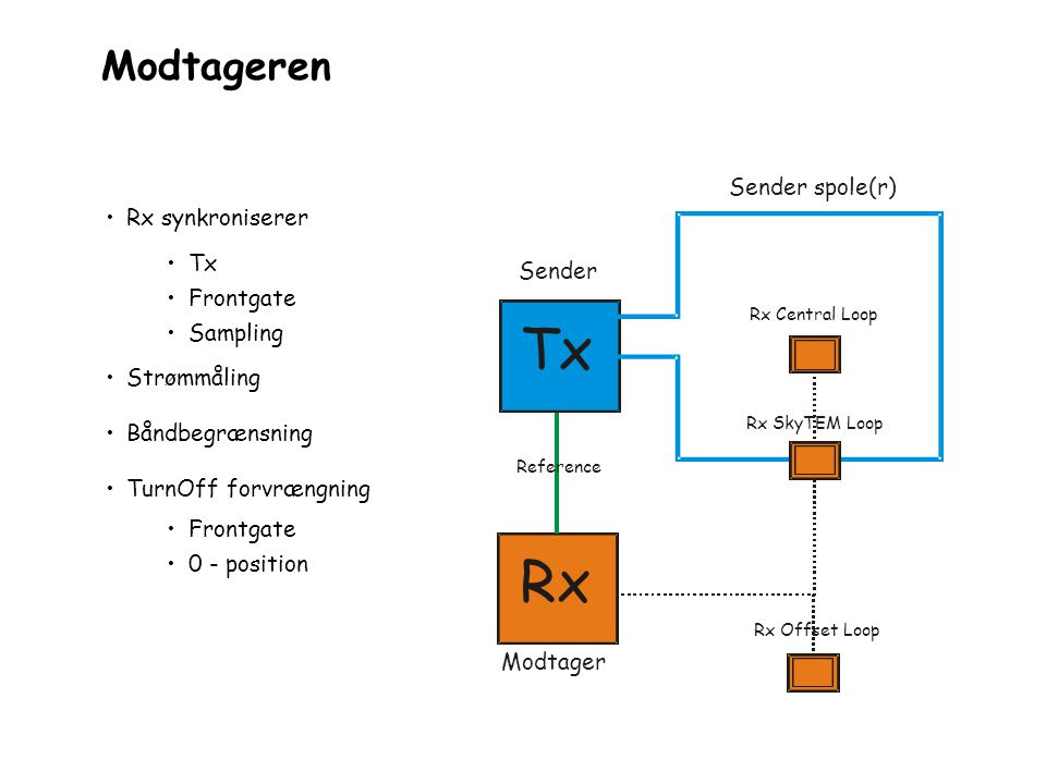 Tx Rx Modtageren Sender spole(r) Rx synkroniserer Tx Frontgate