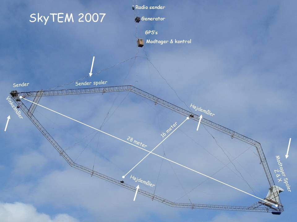SkyTEM 2007 OK/ 6.3.2006 Radio sender Generator GPS's