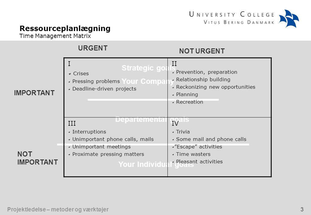 Ressourceplanlægning Time Management Matrix