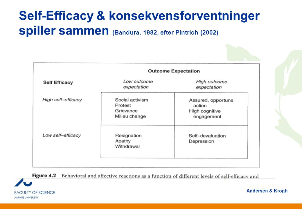 Self-Efficacy & konsekvensforventninger spiller sammen (Bandura, 1982, efter Pintrich (2002)