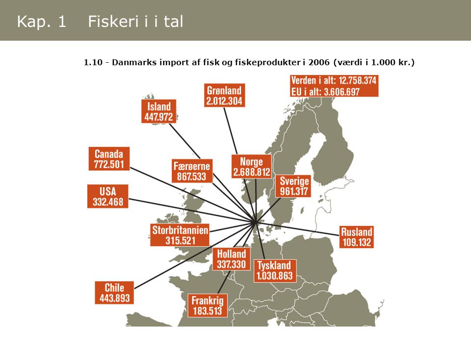 Kap. 1 Fiskeri i i tal 1.10 - Danmarks import af fisk og fiskeprodukter i 2006 (værdi i 1.000 kr.)
