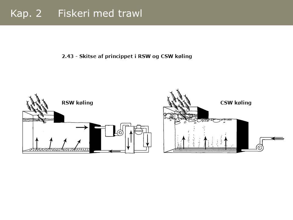 Kap. 2 Fiskeri med trawl 2.43 - Skitse af princippet i RSW og CSW køling RSW køling CSW køling