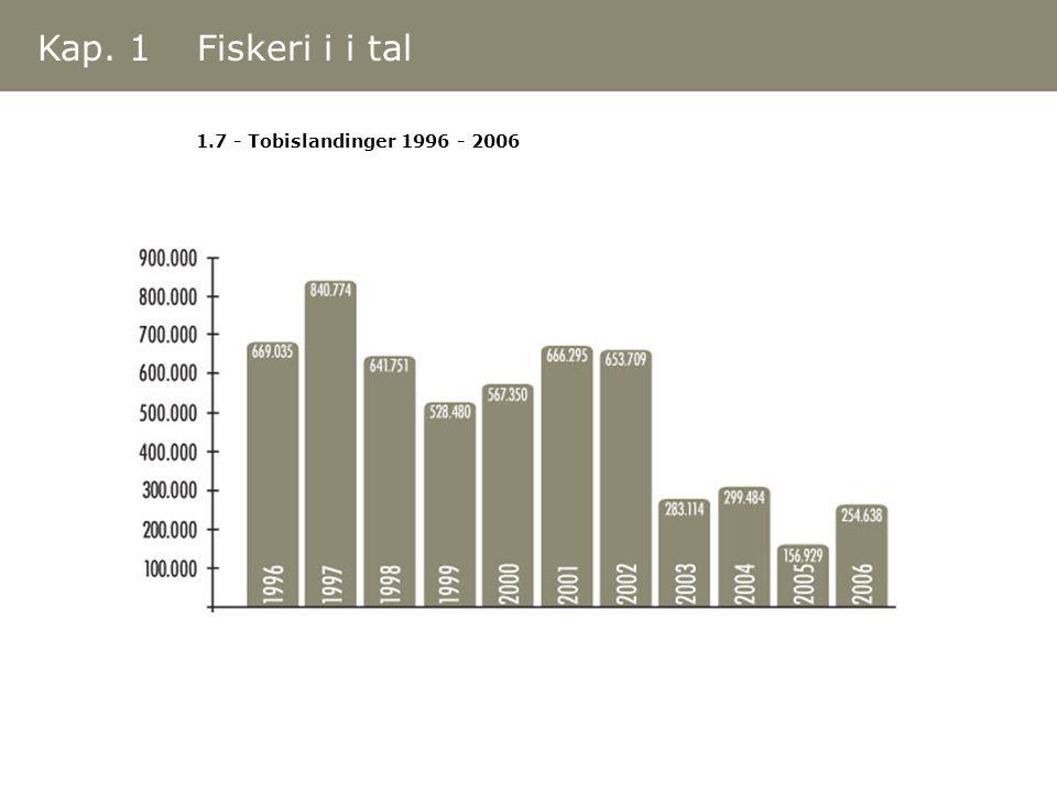 Kap. 1 Fiskeri i i tal 1.7 - Tobislandinger 1996 - 2006