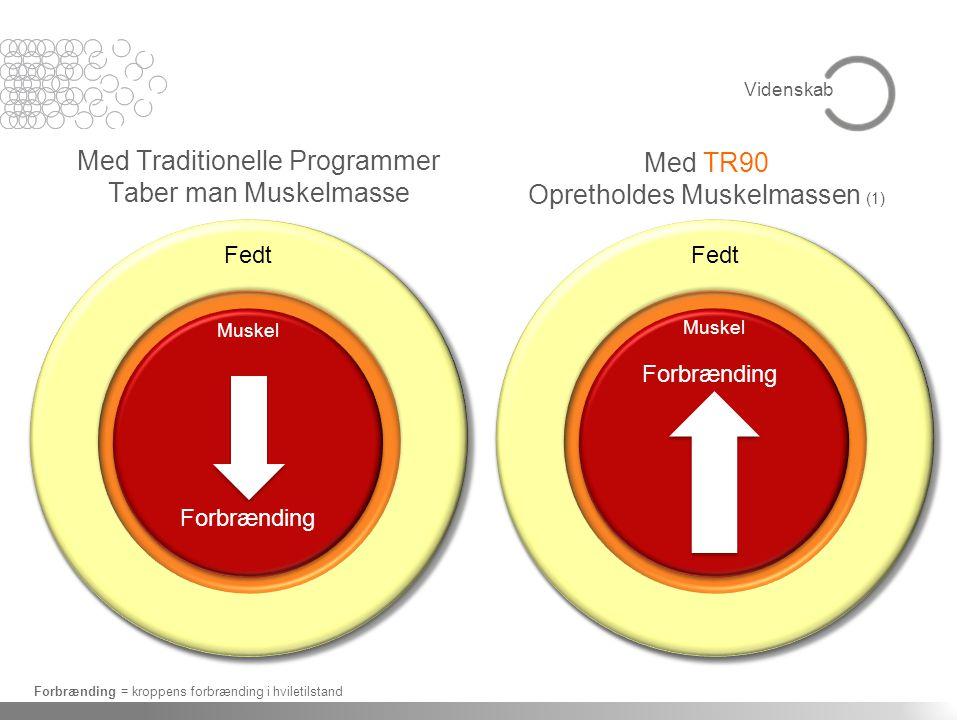 Med Traditionelle Programmer Taber man Muskelmasse Med TR90