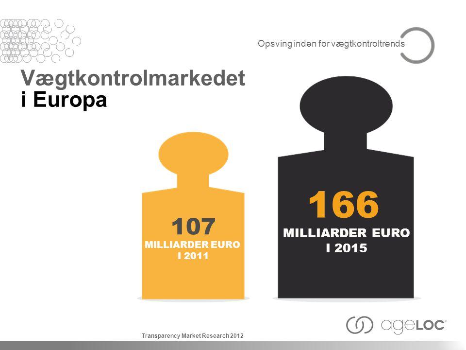 166 107 Vægtkontrolmarkedet i Europa MILLIARDER EURO I 2015