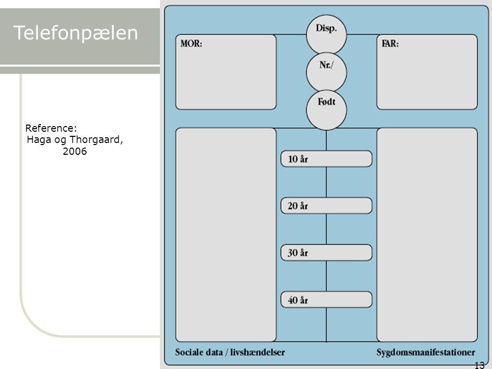Telefonpælen Haga og Thorgaard, 2006 13 Reference: