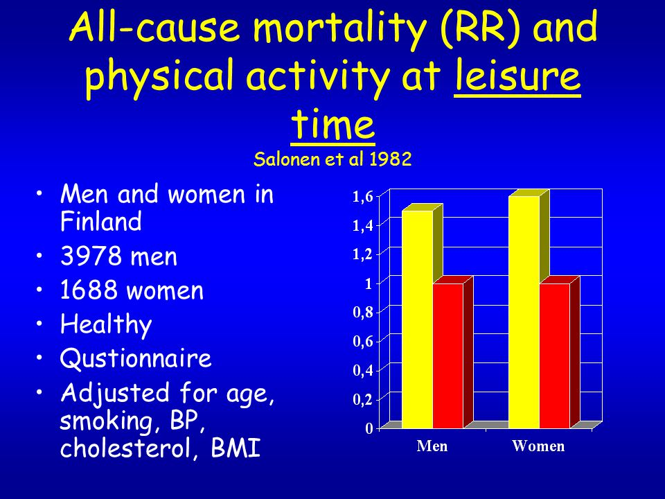 All-cause mortality (RR) and physical activity at leisure time Salonen et al 1982