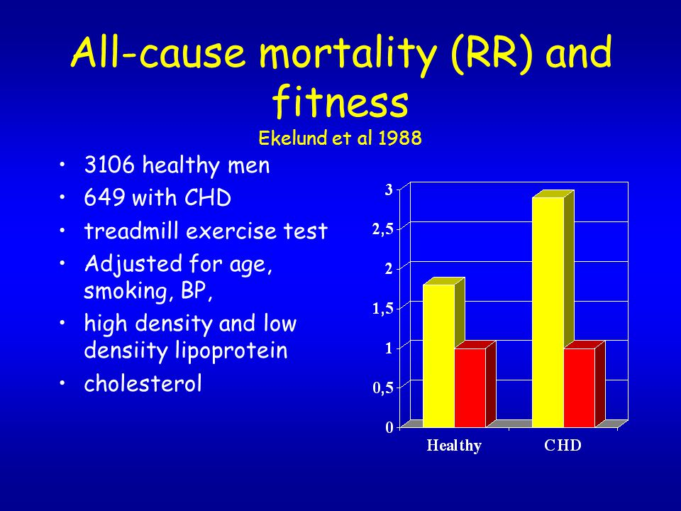All-cause mortality (RR) and fitness Ekelund et al 1988