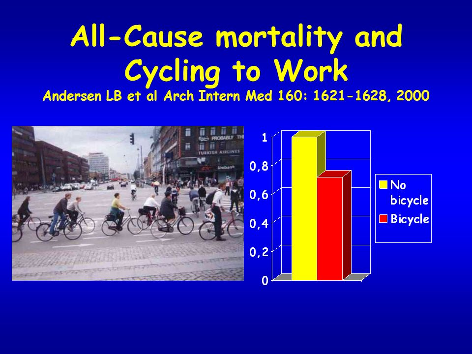 All-Cause mortality and Cycling to Work Andersen LB et al Arch Intern Med 160: 1621-1628, 2000