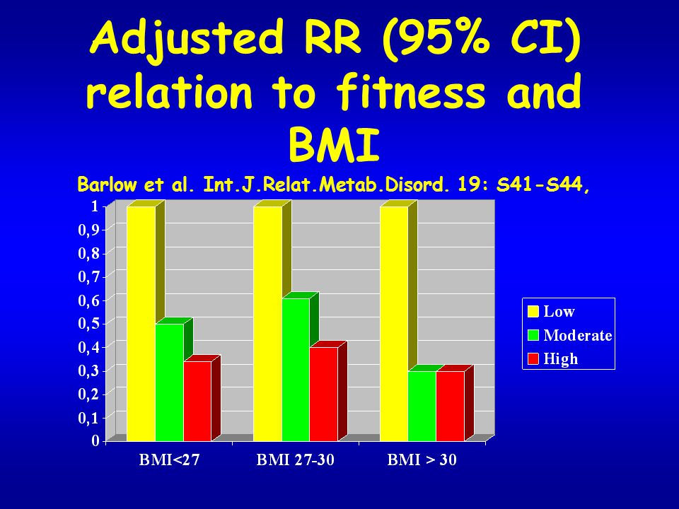 Adjusted RR (95% CI) relation to fitness and BMI Barlow et al. Int. J
