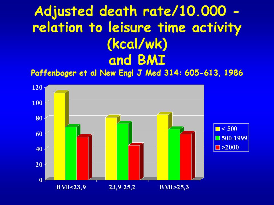 Adjusted death rate/10.000 - relation to leisure time activity (kcal/wk) and BMI Paffenbager et al New Engl J Med 314: 605-613, 1986