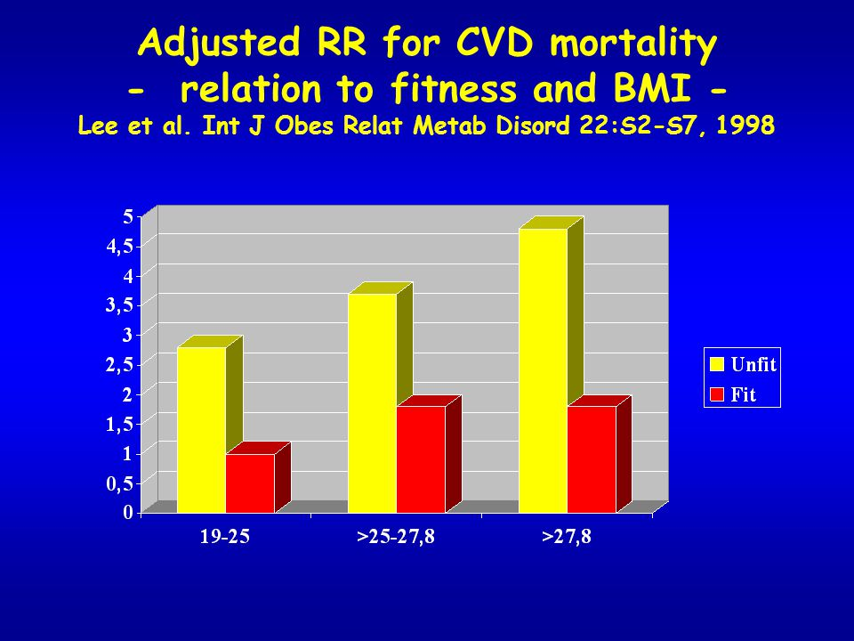 Adjusted RR for CVD mortality - relation to fitness and BMI - Lee et al.