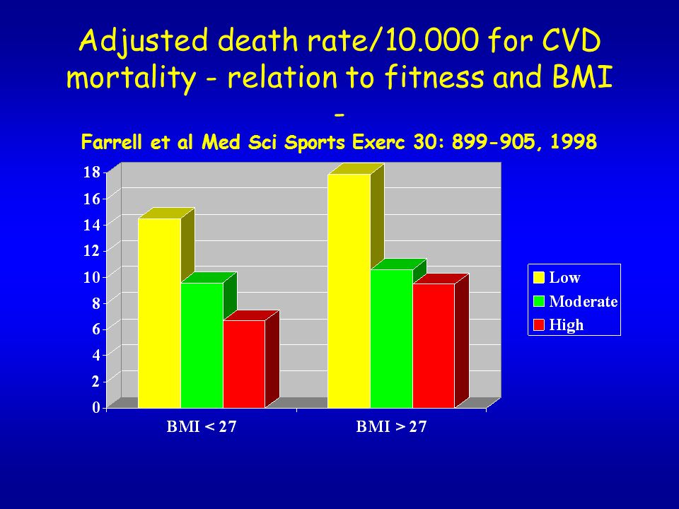 Adjusted death rate/10.000 for CVD mortality - relation to fitness and BMI - Farrell et al Med Sci Sports Exerc 30: 899-905, 1998