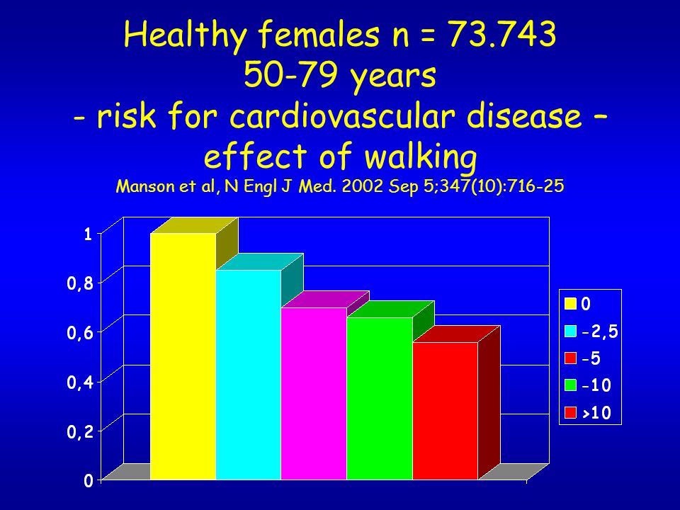 Healthy females n = 73.743 50-79 years - risk for cardiovascular disease – effect of walking Manson et al, N Engl J Med.
