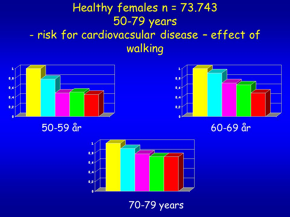Healthy females n = 73.743 50-79 years - risk for cardiovacsular disease – effect of walking